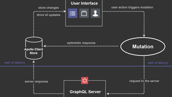 Anatomy of a Mutation (Apollo GraphQL) – Front-end developer – Medium