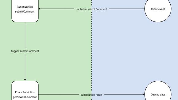 GraphQL Subscriptions in Apollo Client – Building Apollo – Medium