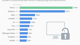 • Chart: Confirmed Yahoo Hack Could Be the Largest Ever | Statista