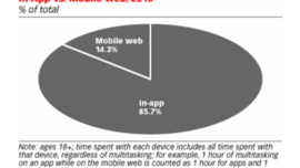 DATA: Smartphone Apps Crushing Mobile Web Time - eMarketer