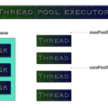 Using ThreadPoolExecutor in Android