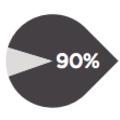 BECON 報告指出 90% 使用者只關注 5% 內容