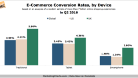 Smartphone Share of E-Commerce Visits Grows