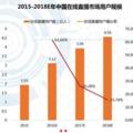 艾媒釋出 2016 上半年中國在線直播市場研究報告