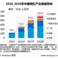 2016 年中國網紅產業規模將達到 528 億元人民幣
