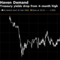 Stocks Slump, Bonds Rise as Weak Chinese Data Spur Safety Demand - Bloomberg