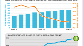 Have We Reached 'Peak App'? - comScore, Inc