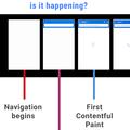 Why does The Washington Post's Progressive Web App increase engagement on iOS?