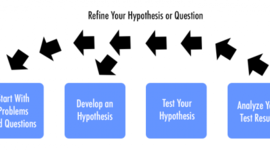 The Scientific Method to eCommerce Marketing