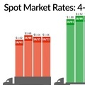 Spot Truckload Rates Steady as Available Freight Increases - TruckingInfo.com