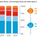 Ericsson 2016 電視與媒體年度調查報告