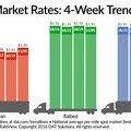Spot Freight Rates Rise for Vans, Reefers as Demand Increases - News - TruckingInfo.com