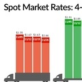 Spot Freight Rates Move Little; Van, Flatbed Ratios Rise - News - TruckingInfo.com