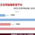 台灣六成網民正在使用盜版影音網站