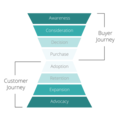 Customer Growth: How To Increase Revenue From Your Current Customers