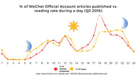 Which day and at what time should you post your WeChat articles? - WalktheChat