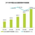 2016年中國雲服務市值500億 視頻雲最熱