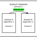 [簡] ROS nodelet 使用詳解