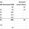 A Fresh Look at How to Measure SaaS Churn Rates