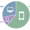 PornHub 年度報告:61% 流量來自手機