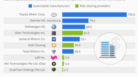 Uber is closing in on Volkswagon – InnovationNotes
