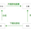 13 種直播類產品可行的商業模式