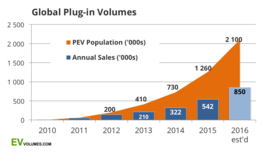 The Electric Vehicles are Coming — Global Sales Likely to Exceed 1 Million During 2017 | robertscribbler