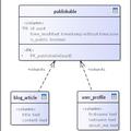 PostgreSQL inheritance
