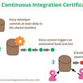 ContinuousIntegrationCertification