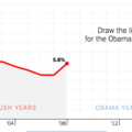 [英] You Draw It: What Got Better or Worse During Obama's Presidency
