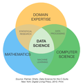 Four Data Science Imperatives for Customer Success Management