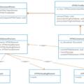 [簡] 從 Chrome 源碼看瀏覽器如何構建 DOM 樹