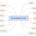 [簡] 嵌入式視覺的概念及關鍵因素解析
