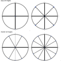 Getting familiar with the Unit Circle | Activities / GeoGebra