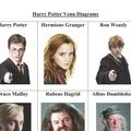 Harry Potter Venn Diagrams