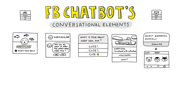 Cheat Sheet: All Facebook Chatbot Interactions