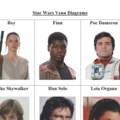 Star Wars Venn Diagrams