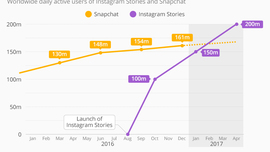 Chart: Instagram Stories Blows Past Snapchat
