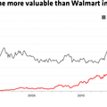 Amazon's epic 20-year run as a public company, explained in five charts | Recode
