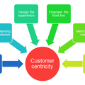 My product management toolkit (22): how to create a product culture?