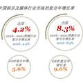 普華永道:未來五年,掏錢看視頻成為常態,超過一半中國人都玩遊戲