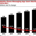 Global messaging app trends: 16% rise in one year | Netimperative