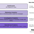 Minimum Viable Analytics – The Mobile Growth Stack