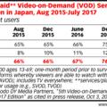 傳統電視依然主宰日本市場