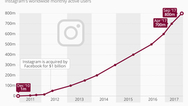 • Chart: Instagram Now Has 800 Million Users | Statista