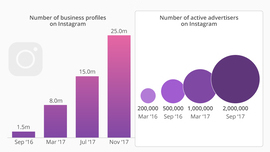 • Chart: Brands Are Flocking to Instagram | Statista