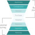 Use Customer Success Software to Improve The Customer Journey