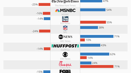 • Chart: America's Most Polarizing Brands | Statista