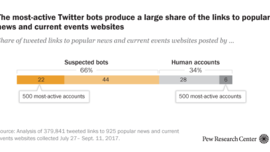 5 things to know about bots on Twitter | Pew Research Center