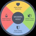 Modern Agile | Willem-Jan Ageling